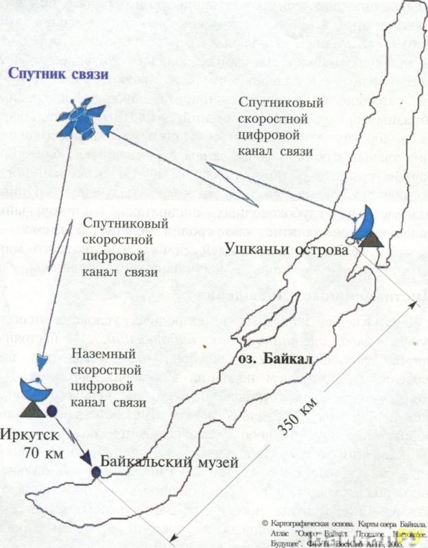 Схема передачи видеоматериала с Ушканьих островов в Байкальский музей